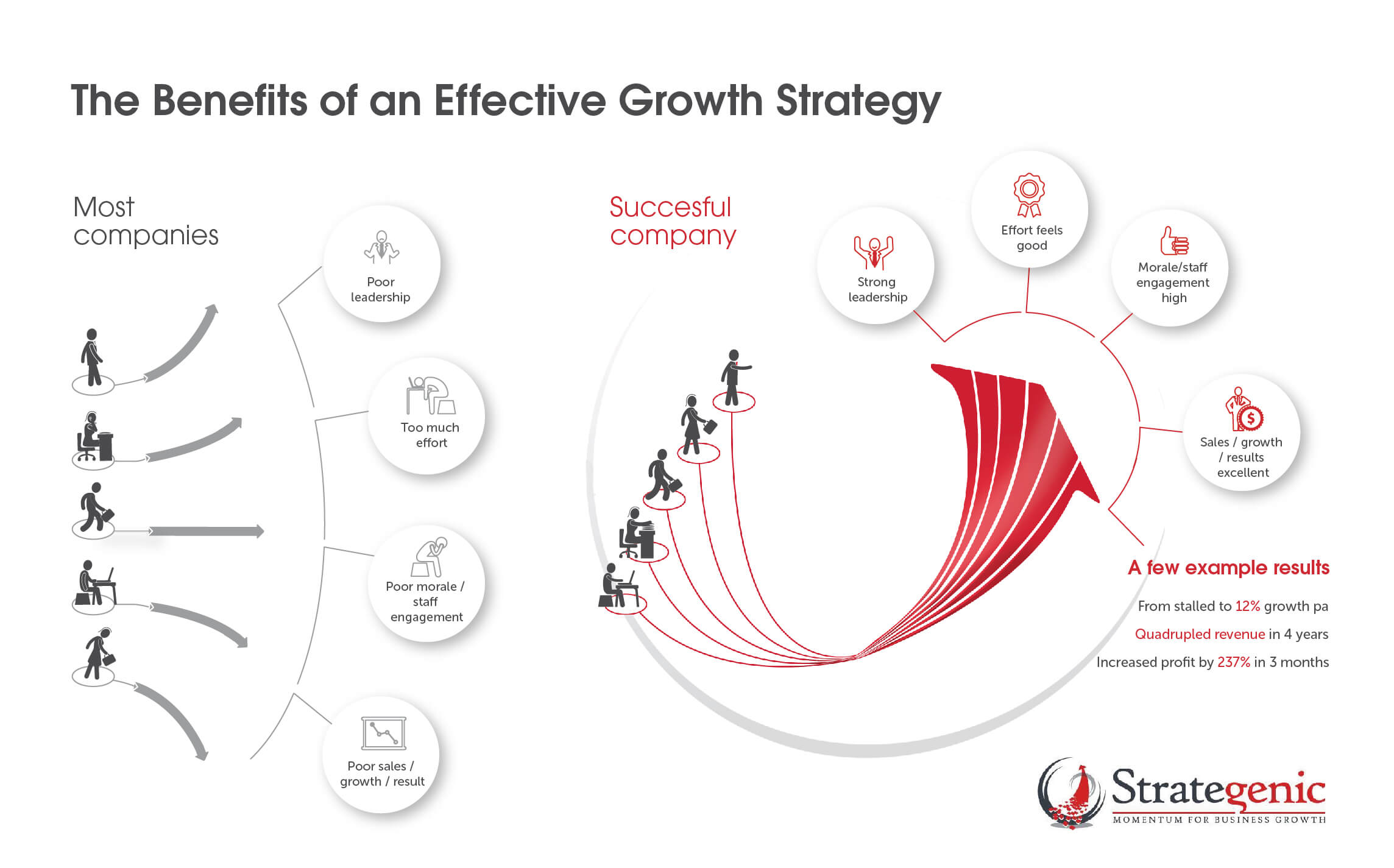 The benefits of an effective growth strategy.
